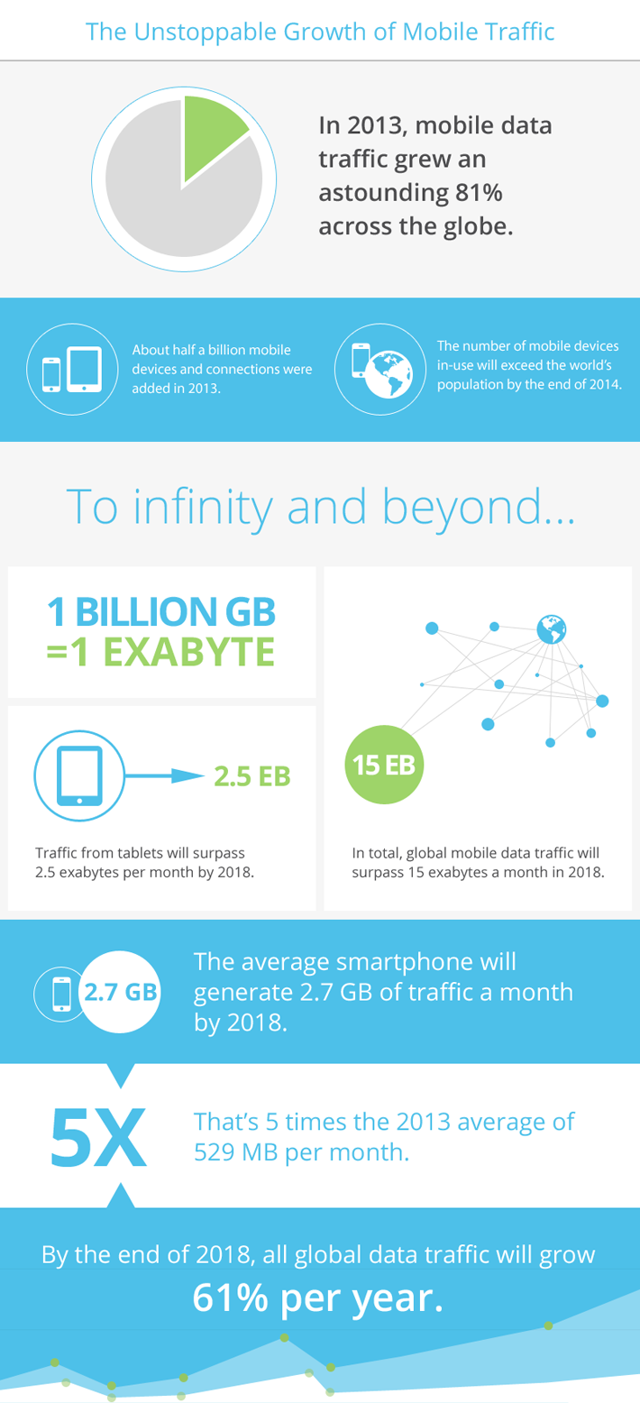 Infographic: Web traffic generated by smartphones and tablets.